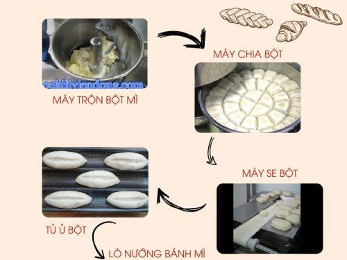 Dây chuyền sản xuất bánh mì đầy đủ cho người mới bắt đầu!